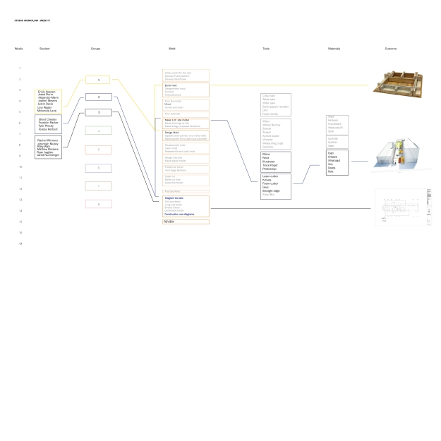 Week  17 workflow diagram. There is a diagram like this for every week in the workflow PDF set.